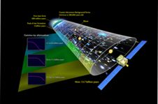 This illustration places the Fermi<br /> measurements in perspective with other<br /> well-known features of cosmic history.<br /> Star formation reached a peak when the<br /> universe was about 3 billion years old<br /> and has been declining ever since.<br /> <strong class='bbc'>(Credit: NASA&#39;s Goddard Space Flight Center)<br /> <a href='http://www.nasa.gov/images/content/703118main_MA_Figure_5_cosmic_history.jpg' class='bbc_url' title='External link' rel='nofollow external'>� Larger image</a> </strong>